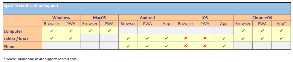 iqxWEB notifications support matrix